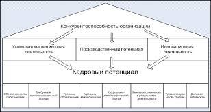 Повышение конкурентоспособности строительной организации на основе  Рис 2 Факторы конкурентоспособности организации
