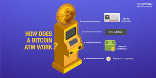 Scan the private key on the right side of the paper wallet using your bitcoin software wallet. How Does A Bitcoin Atm Work How To Use A Bitcoin Atm Beginner S Guide