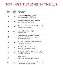 Best Places to Work Academia 2013 | The Scientist Magazine® For a full list of the Top 20 Institutions, including the strengths and weakness of each, click here JPG ...
