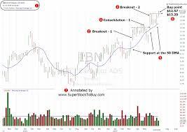 Stock Under 20 Dollars To Buy Ibn June 28 2019