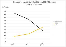 Forsa sieht die sozialdemokraten erstmals vor der union. Bundestagswahl Unionsparteien Nicht Mehr Erste Wahl Der Landwirte Agrarheute Com