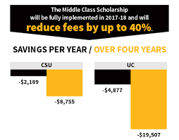 Middle Class Scholarship Funding Your College Future