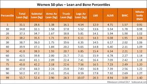 Bone Mass Chart Image Result For Bone Mass Percentage Female Chart Body