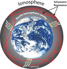 Image result for spherical earth-ionosphere cavity