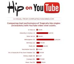 Latest Chart Songs Youtube A Journal Of Musical Thingsinfographic Comparing Chart