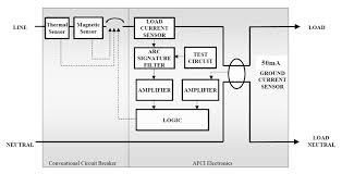 arc fault circuit interrupters detect and mitigate effects of 1 shows a block diagram of a single pole afci circuit breaker afci electronics function independently from thethermal and instantaneous sensing functions