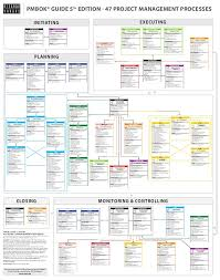 Pmp 47 Processes Chart Pdf Bedowntowndaytona Com