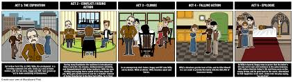 teaching death of a sman by arthur miller our lesson plans  teaching death of a sman by arthur miller our lesson plans activities include character