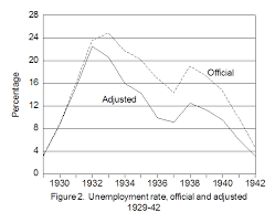 Economic Recovery In The Great Depression