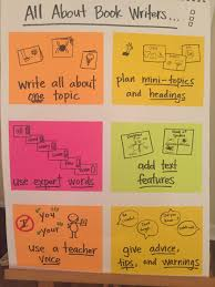 Pin By Literacy Partners On 3 5 Informational Writing Charts