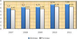 Пенсионный фонд РФ Дипломная работа Бюджет Пенсионного фонда в 2008 году составил по расходам почти 2 4 триллиона рублей или 5 6% ВВП страны рис 1