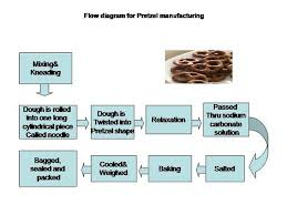 Flow Diagram For Pretzel Manufacturing Authorstream