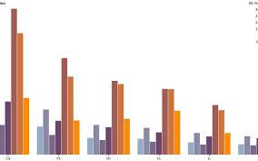 43 Efficient Angular 4 D3 Stacked Bar Chart