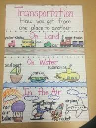 Social Science Chart Topics 9 Must Make Anchor Charts For Social Studies