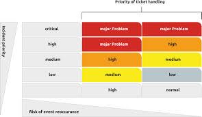 Problem Management Zero Outage