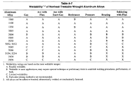 Cast Aluminum Grades Chart Weldability Of Aluminum Alloys The Metal Press By