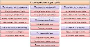 Нормы права понятие и виды реферат > добавлена ссылка Нормы права понятие и виды реферат