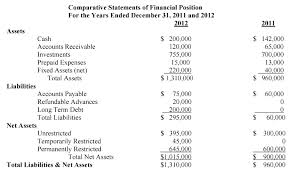 sample balance sheet for non profit reading your nonprofit financial statement interel association