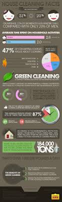 house cleaning facts visual ly house cleaning facts infographic