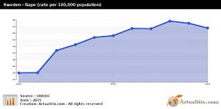 Sweden Rape Rate Per 100 000 Population 2015