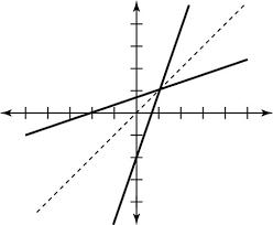 How To Graph The Inverse Of A Function Dummies