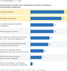 Organizational Ability Building Capabilities For Performance Mckinsey