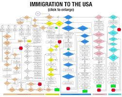 eb1 green card process 1107281024867 green card process flow consular processing flow chart large