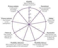 White Paper Pragmatic Randomized Trials Considerations For