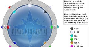 Imaginative Cautions Crafting Compass Ffxi 2019 145 5 Kb