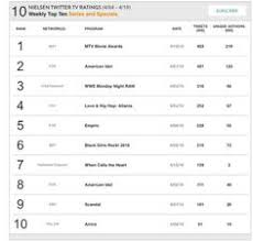 Daily Show Ratings Chart 20 Best Season 4 Arrows Nielsen Twitter Tv Ratings Daily
