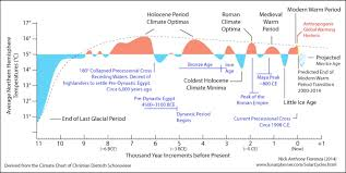 Global Temperature Chart 10000 Years Global Warming Explained