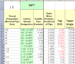 Ansi Tap Drill Chart 65 Right Pipe Thread Sizes