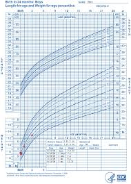 Birth Length Chart Who Growth Chart Training Case Examples Cdc Weight For