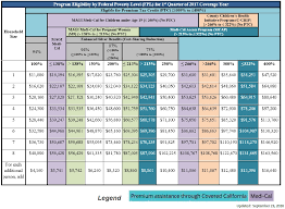 Covered California Chart Income Guide Amounts Household Covered California Subsidy