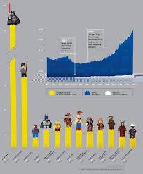 Lego Growth Chart Lego Builds A Movie Franchise Brobrubels Blog