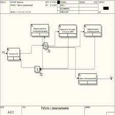 """Отчет по практике Применение современных средств вычислительной  Рисунок 7 Диаграмма потоков работ idef 3 для функции """"Работа с авиакомпанией"""""""