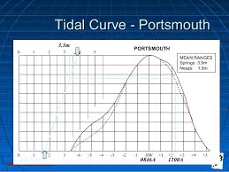 Portsmouth Tide Chart 2018 Tides And Tidal Streams 1 Lrg