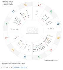 Your Birth Chart Jessica Adams