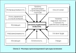 Инструментарий для формирования стратегии предприятия Процесс формирования и контроля стратегических целей Схема 2 Факторы организационной культуры компании
