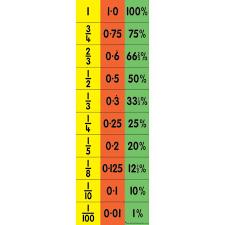 Fdp Chart Math Childs Equivalence Chart Fdp