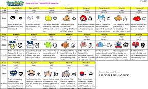 Tamagotchi World Charts
