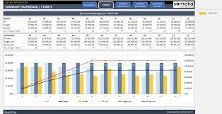 Retail Kpi Dashboard Kpi Dashboard Excel Kpi Dashboard