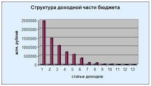 Реферат Доходы и расходы государственного бюджета их структура и  Государственный бюджет Российской Федерации на 2007г