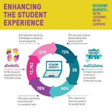 Launch Of New National Student Survey | Irish Universities Association