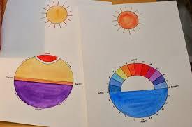 Montessori Geography Charts Rotation Of The Earth Montessori Montessori Science