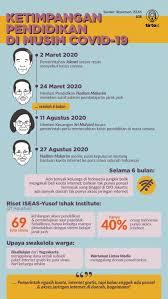 Imbauan pemerintah pada masyarakat agar bekerja, belajar, dan beribadah di rumah dilakukan dengan. Pandemi Covid 19 Menunjukkan Ketimpangan Pendidikan Di Indonesia Tirto Id