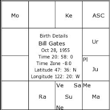 Bill Gates Birth Chart Vedic Astrological Analysis Of The Worlds Richest Person