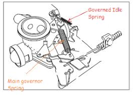 briggs stratton throttle diagram questions answers how do you hook up the throttle on a briggs and