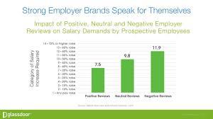 chart presenting employer branding statistics