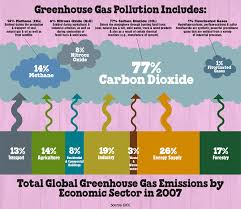 Greenhouse Gases 101 Ben Jerrys